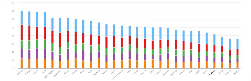 Wykres Indeks e-umiejętności w Polsce i w Europie
