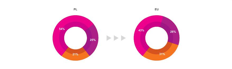 Wykres Niedobór e-umiejętności w Polsce i w Europie