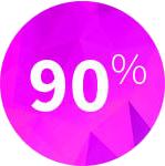 Wykres Zapotrzebowanie na pracowników z e-umiejętnościami