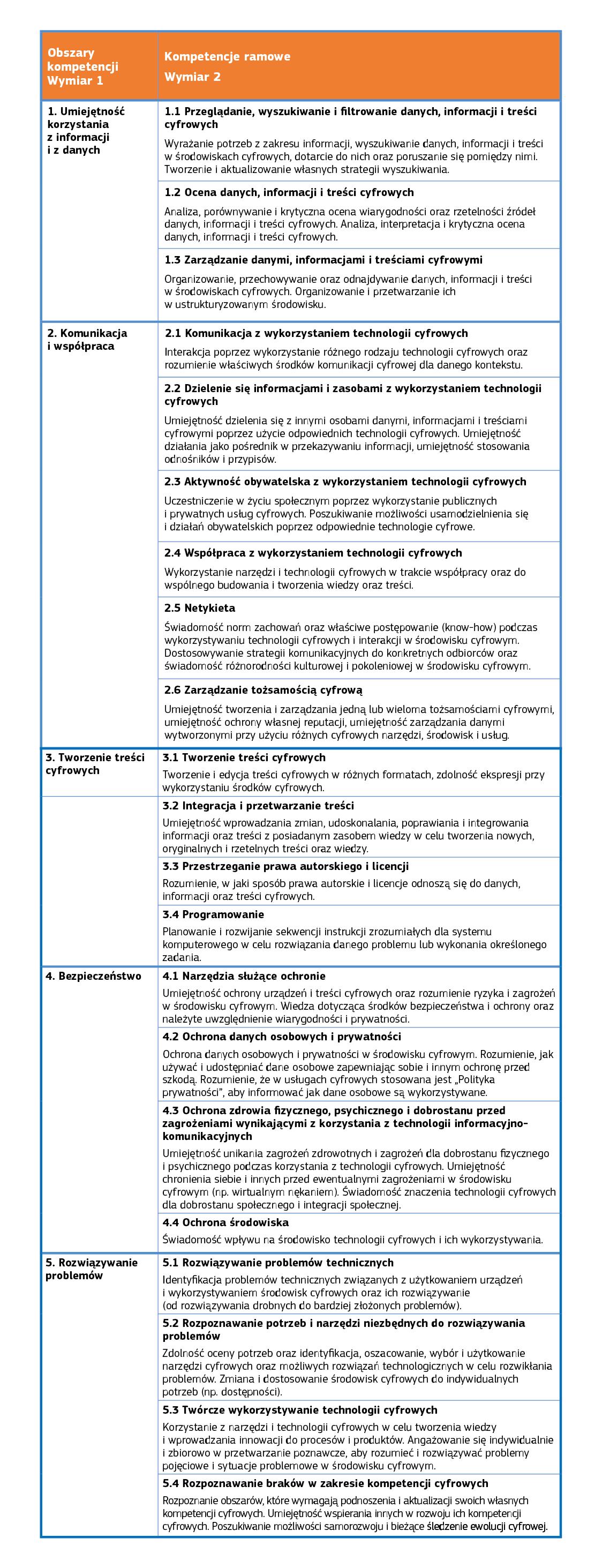 d7-rozdz 3 pojeciowy model odniesienia-tabela